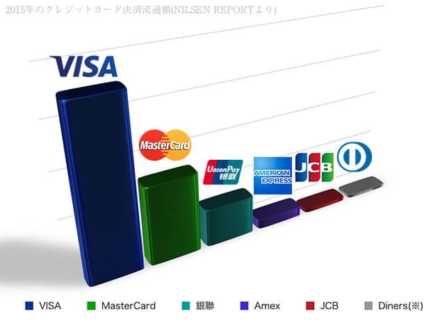 国際ブランド別の決済流通額
