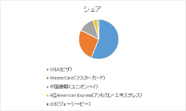 国際ブランドの取引件数