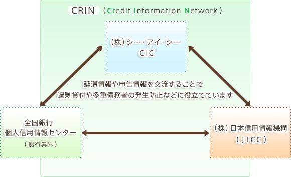 CRIN(クリン)