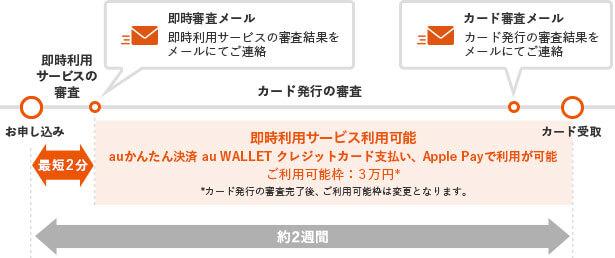 au PAY カード(au WALLET クレジットカード)の即時利用サービス