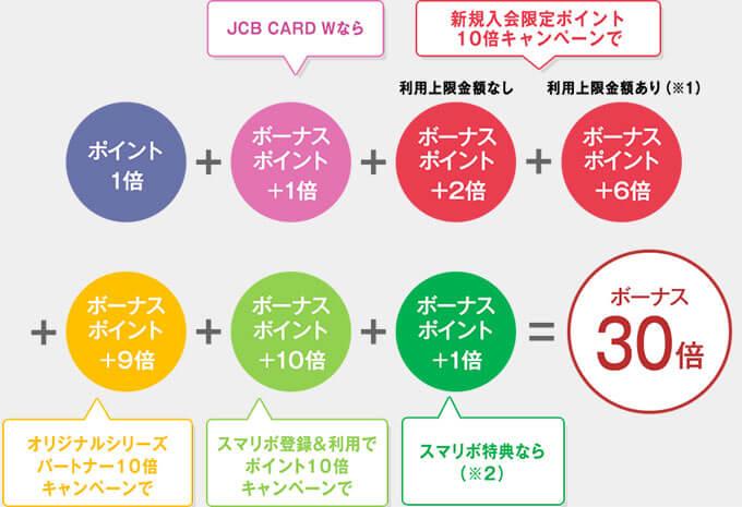 JCB CARD Wの最大30倍ポイントキャンペーン